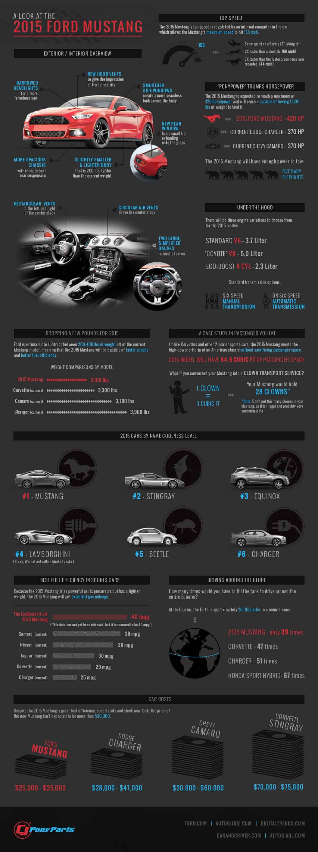 2015-mustang-infographic