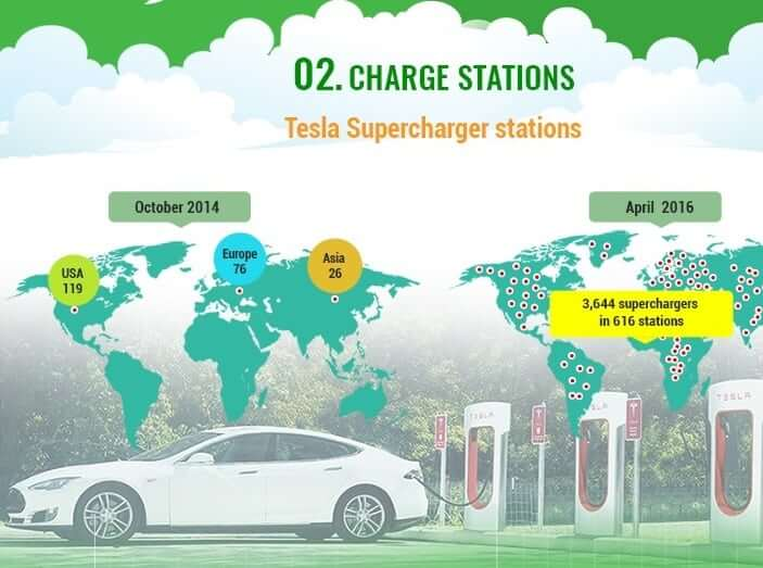 electric vehicles future of transportation